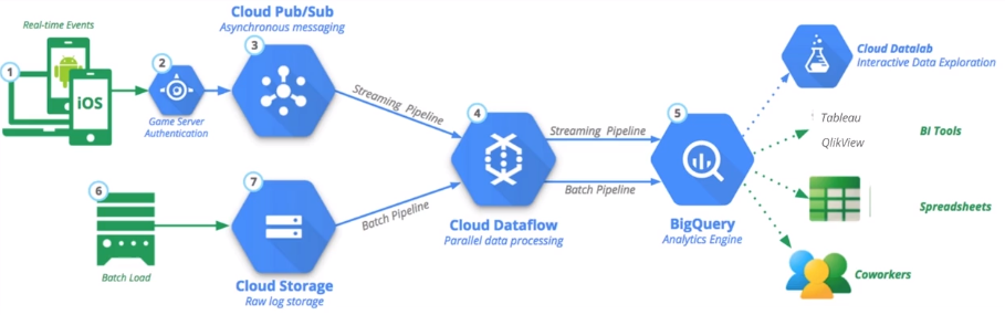 Data Engineering on Google Cloud Platform specialization at